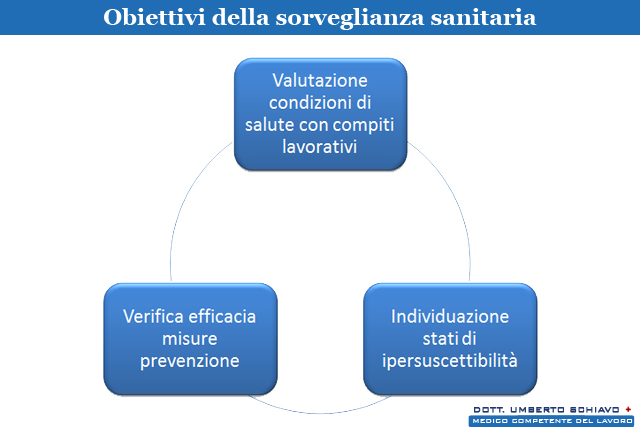 obiettivi di sorveglianza sanitaria